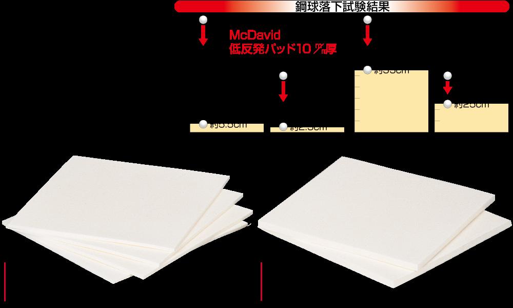 TS08 低反発フォームパッド 厚さ10mm (2枚入)